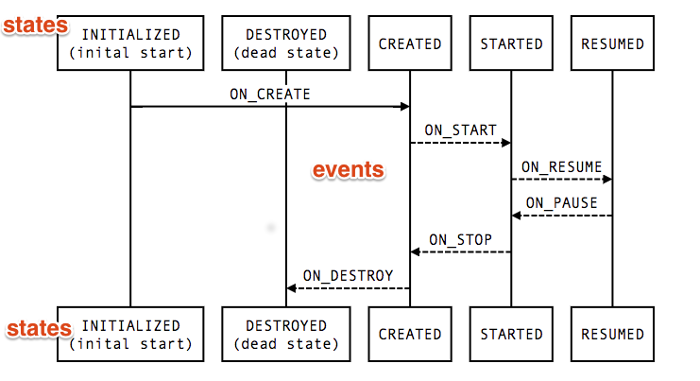 lifecycle-state