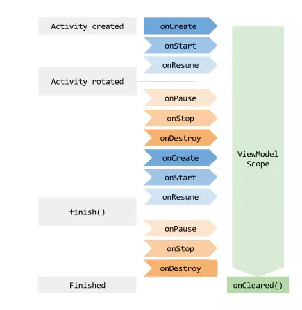 viewmodel-lifecycle